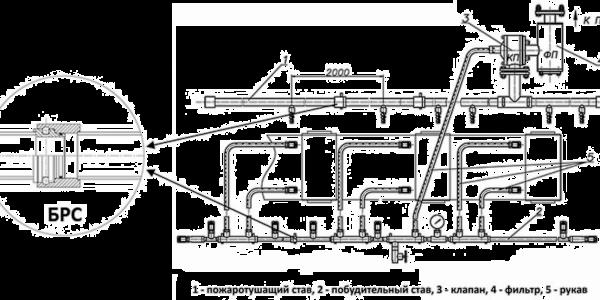 Установка автоматического пожаротушения ленточных конвейеров УАП — УПТЛК-М